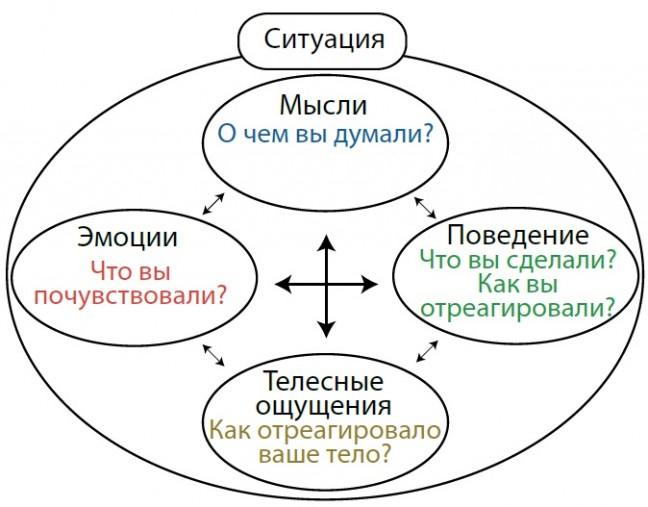 Терапия Рогерианская