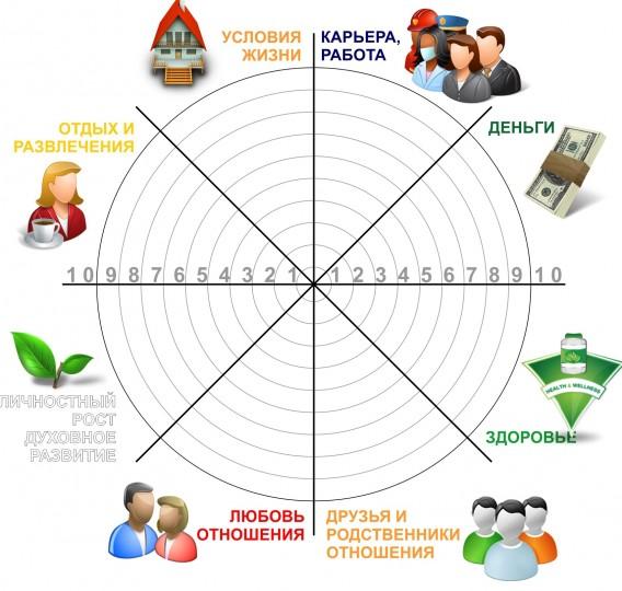 Колесо баланса для внутренней работы над собой