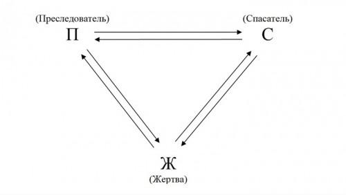 Что же такое Треугольник Карпмана