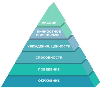 Коучинг-техники: пирамида логических уровней Дилтса
