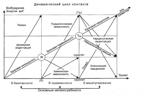 Цикл контакта в гештальте схема