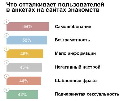 интересы для анкеты знакомств