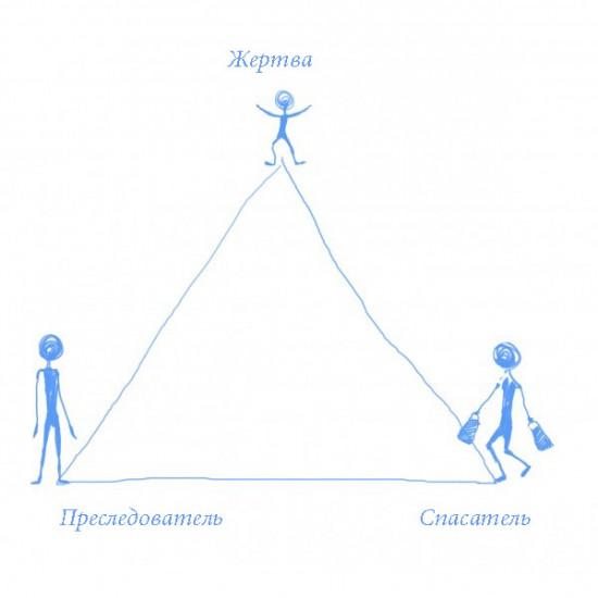 Зависимое поведение. Игры и треугольники