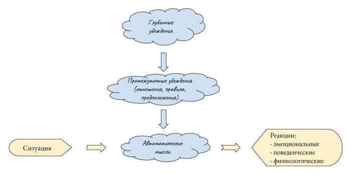 Когнитивная модель, как основа когнитивной психотерапии, на примере случая из практики