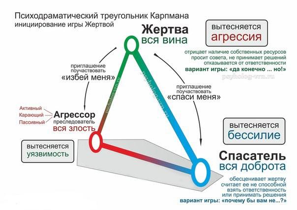 Треугольник карпмана психология