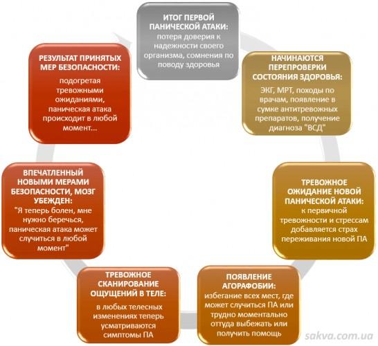 Кортизол и панические атаки