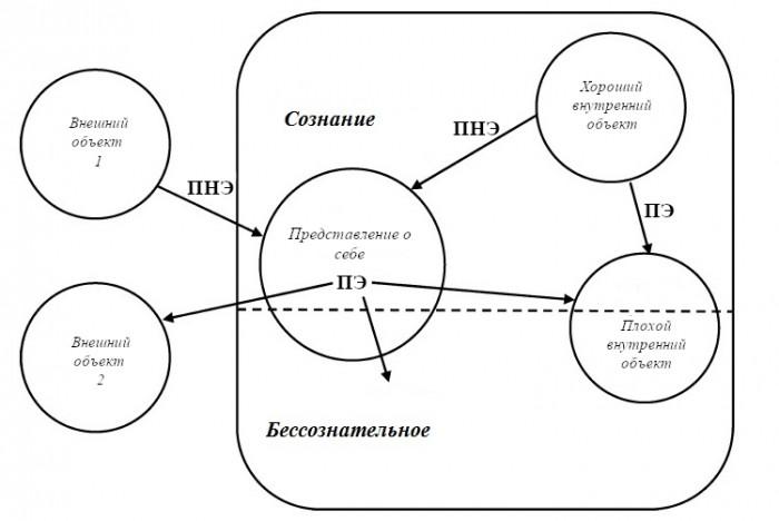 Защитные механизмы: точка зрения, основанная на теории диссипативной структуры (любительский перевод).