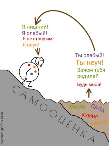Самооценка. (2)
