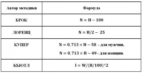 Формула вычисления идеального веса модельное агенство ермолино