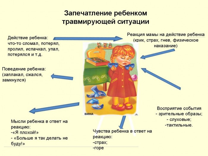 Если вы кричите на ребенка последствия для его психики и влияние на формирование черт личности