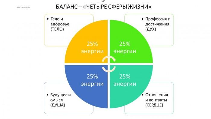 2 Иммунизация против quot ПСИХОВАМПИРОВ quot  профилактический ТЕСТ по модели баланса энергии