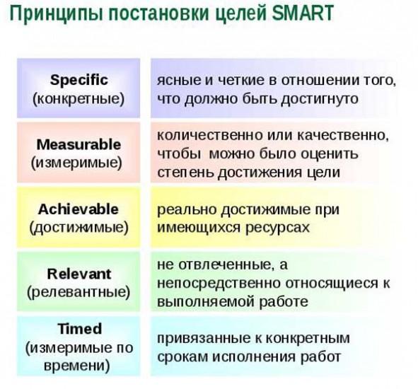 Личная эффективность Простые приемы по ее достижению