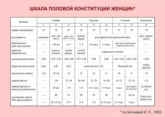 Шкала сексуальной активности мужчин и женщин