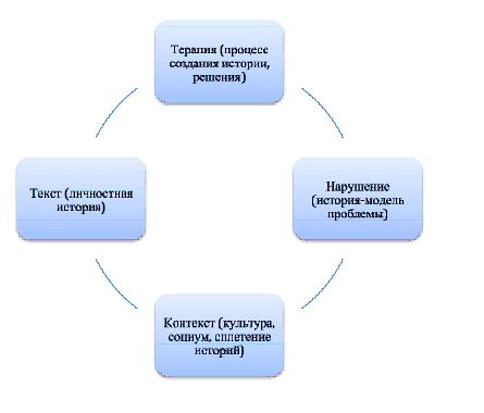 Историко теоретический подход к изучению развития психотерапии и ее сравнительной эффективности