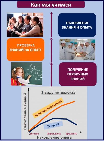 Особенности обучения взрослых
