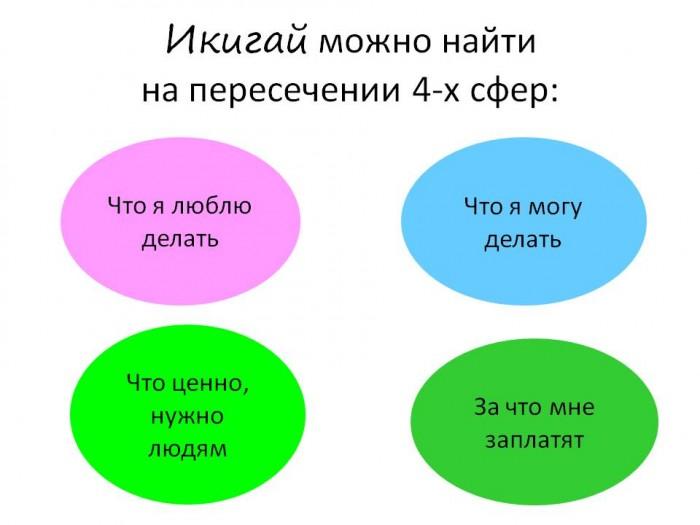 Узнай свой Икигай.Упражнение для поиска Предназначения (13)