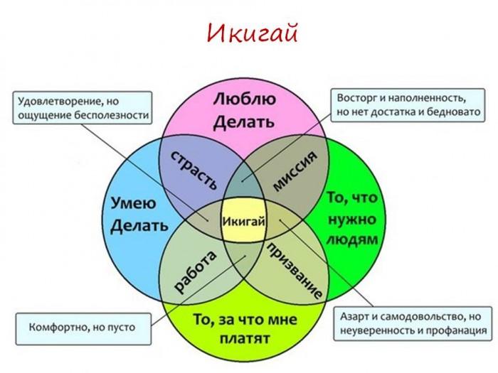Узнай свой Икигай.Упражнение для поиска Предназначения (14)