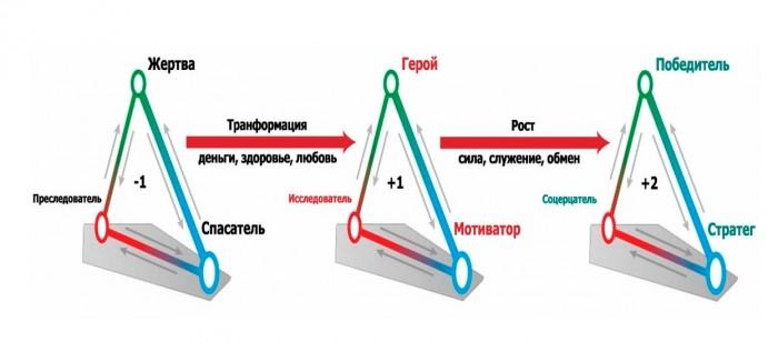 Выходи из треугольника Карпмана. (3)