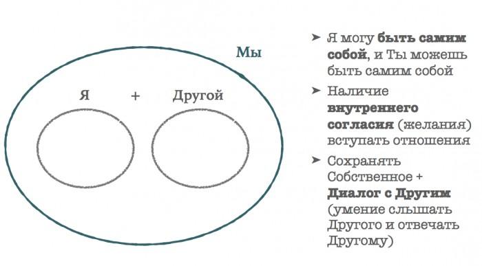 Зависимые отношения признаки научный подход и карта выхода