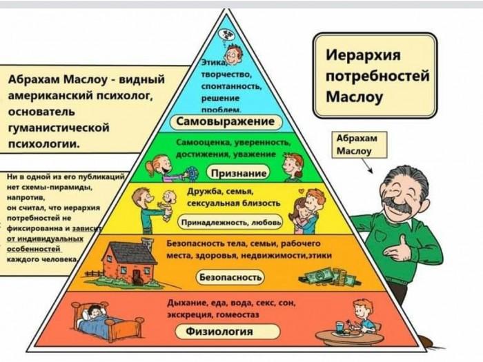 Мотивация: психологические факторы нашего поведения (4)