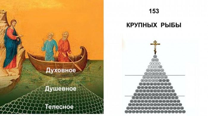 Духовное домостроительство или утраченное знание о  природе и  создании  «двойника» (11)