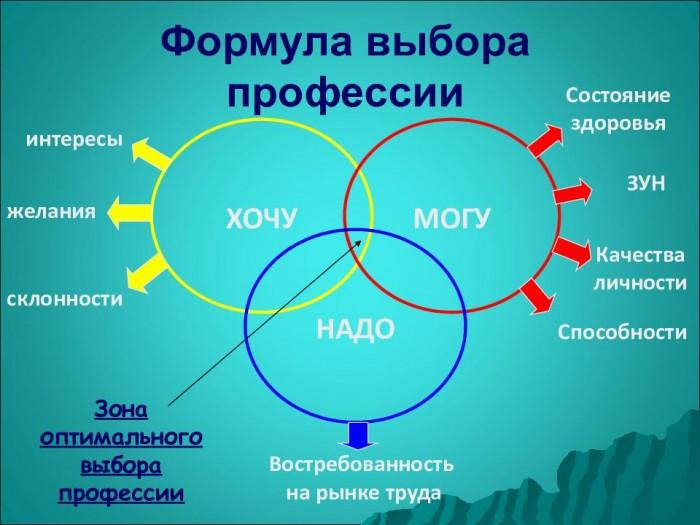 Кому действительно нужна профориентация? (3)