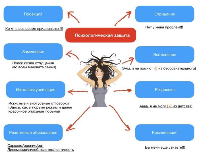 Защиты психики: какие они бывают и чем вредны (4)