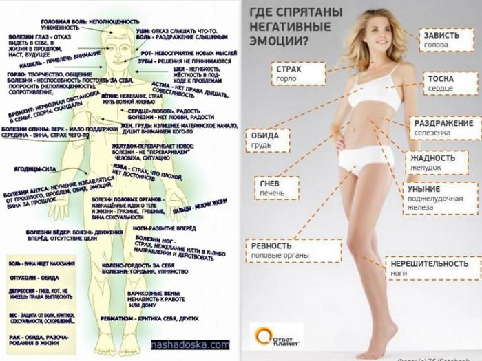 Психологические причины заболеваний Психосоматика заболеваний Таблица Луизы Хей