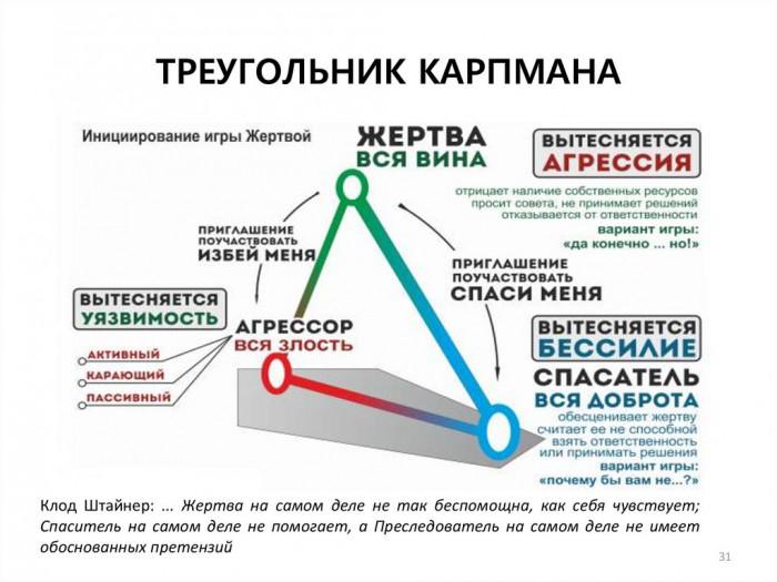 Про манипуляции Защита от манипуляций Как борется с манипуляциями Треугольник Карпмана Часть 1