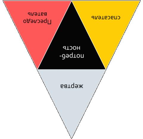 Про манипуляции Защита от манипуляций Как борется с манипуляциями Треугольник Карпмана Часть 2
