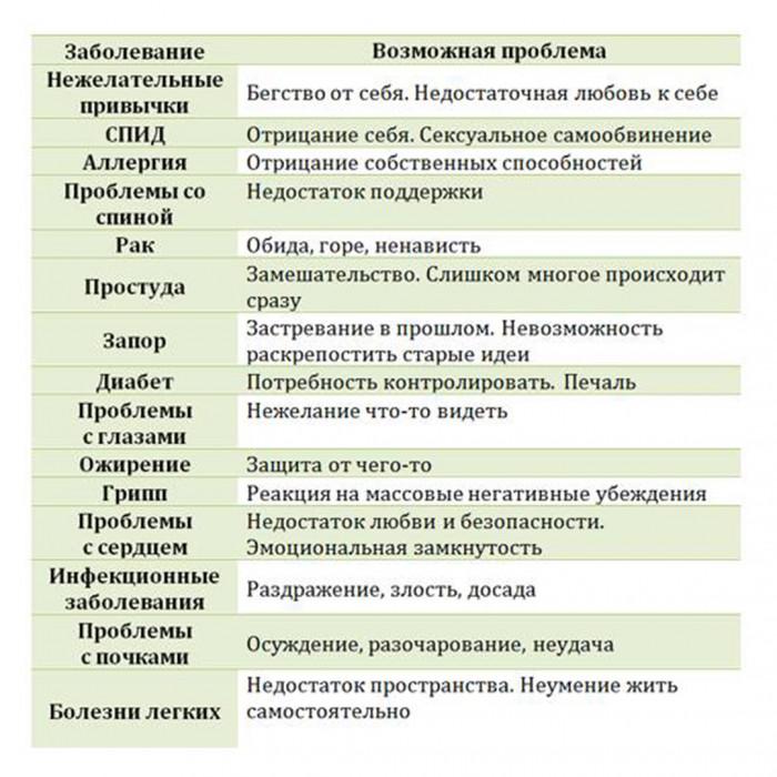 Психосоматика простатита таблица арбуз и простатит