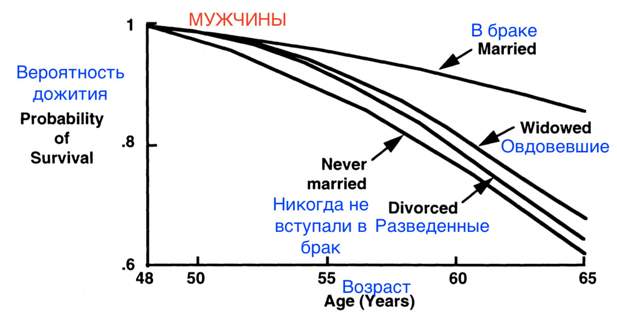 Люди состоящие в браке счастливее Что знает наука о счастье Ч2