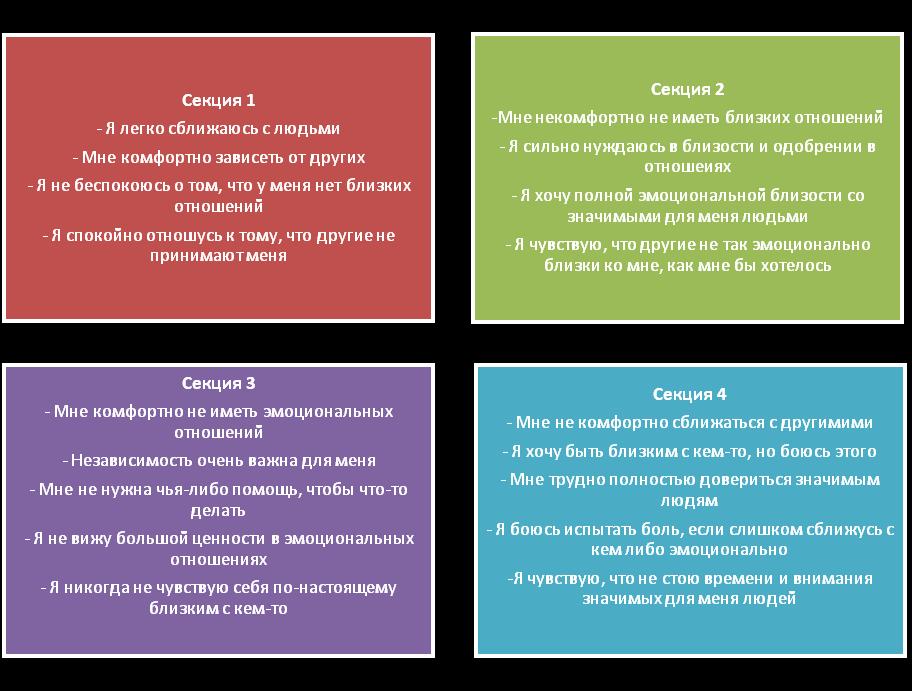 Определение типа привязанности