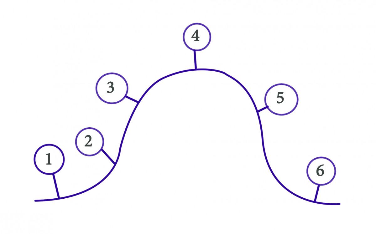 Как понять себя и свои потребности Про цикл контакта