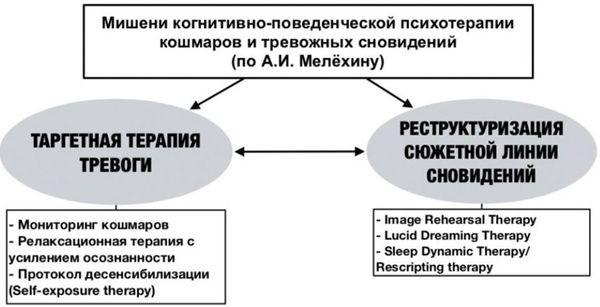 Кошмары: диагностика и коррекция (4)
