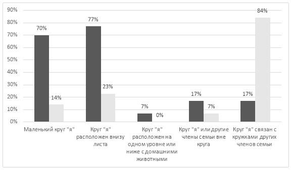 Особенности семейных взаимоотношений у пациенток с расстройствами пищевого поведения