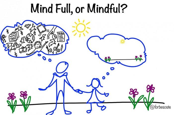 Осознанное воспитание mindful parenting